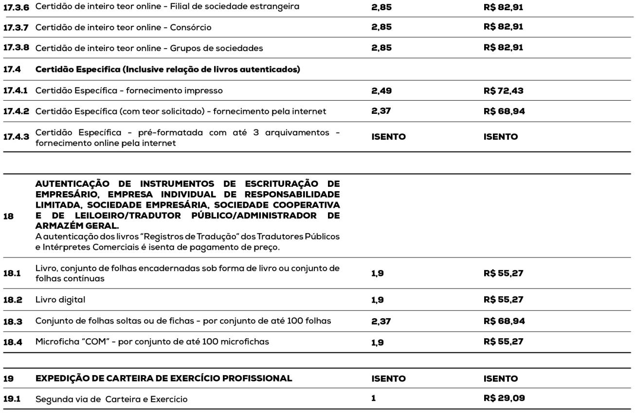 Preços JUCESP - Escritório Regional De Sorocaba